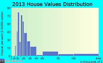 Bay Harbor Islands home values distribution