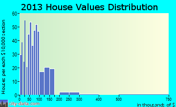 Stevenson home values distribution