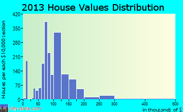 Bellair-Meadowbrook Terrace home values distribution