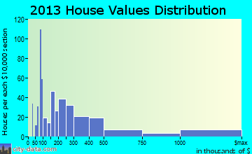 Belleair home values distribution