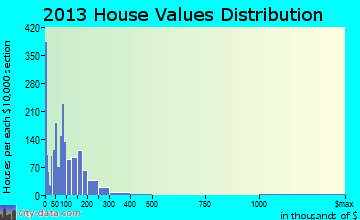Belle Glade home values distribution