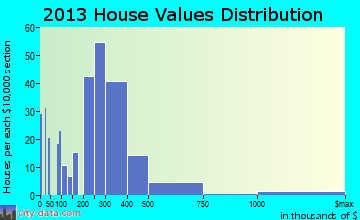 Big Pine Key home values distribution