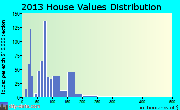 Blountstown home values distribution