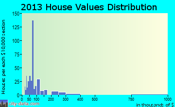 Bonifay home values distribution