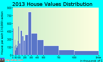 Boca Raton home values distribution