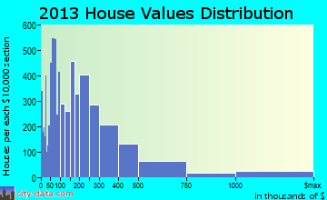 Bonita Springs home values distribution