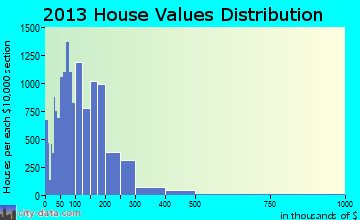 Boynton Beach home values distribution