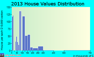 Broadview Park home values distribution