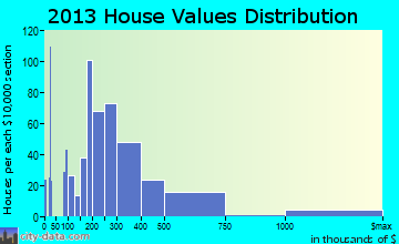 Butler Beach home values distribution