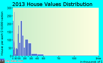 Cape Canaveral home values distribution