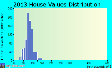 Carver Ranches home values distribution