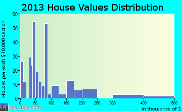 Center Hill home values distribution
