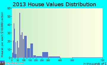 Sylvania home values distribution