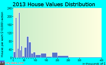 Chipley home values distribution