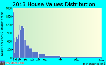 Clearwater home values distribution