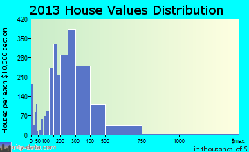 Cooper City home values distribution