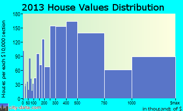 Coral Gables home values distribution