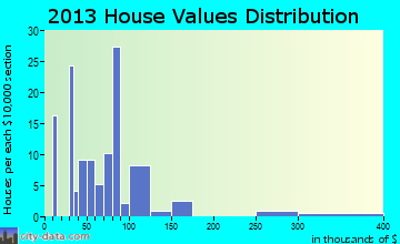 Cottondale home values distribution