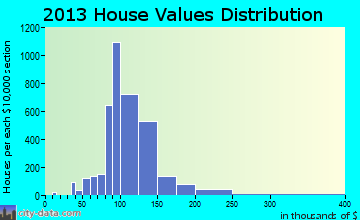 Cutler Ridge home values distribution