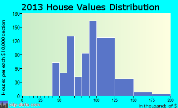 Cypress Lakes home values distribution