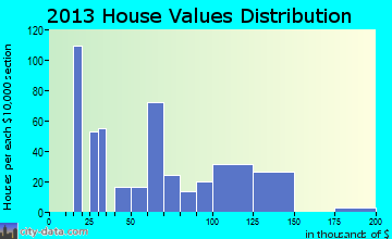 Dade City North home values distribution