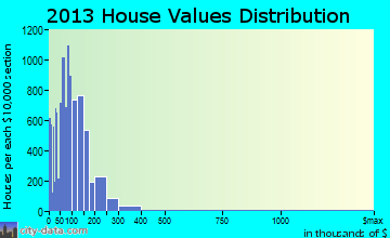Daytona Beach home values distribution
