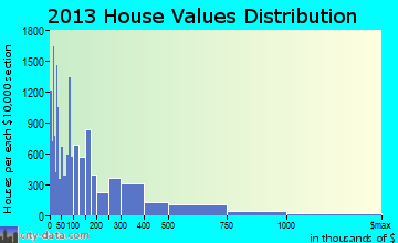 Davie home values distribution