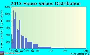 Delray Beach home values distribution