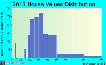 Desoto Lakes home values distribution