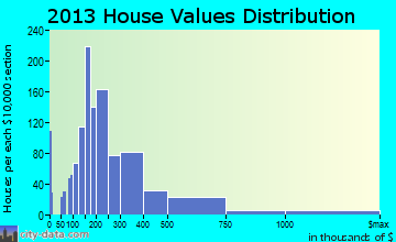 Destin home values distribution