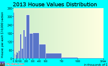 Doral home values distribution