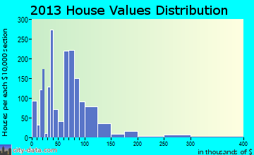 Tarrant home values distribution