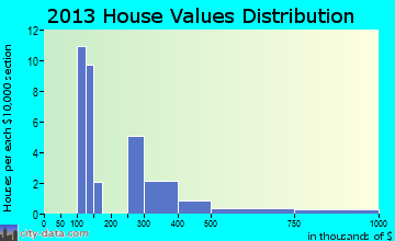 Dunes Road home values distribution