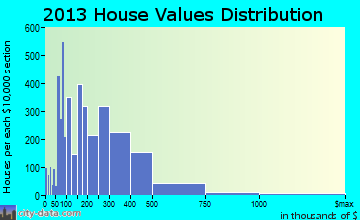 East Lake home values distribution