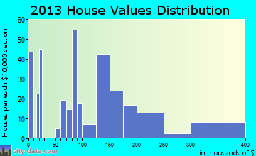 East Palatka home values distribution