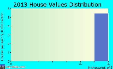 Eglin AFB home values distribution