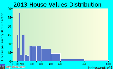 Feather Sound home values distribution