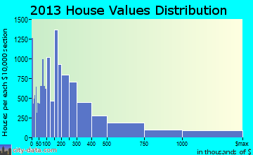 Fort Lauderdale home values distribution
