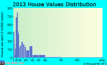 Fort Myers home values distribution