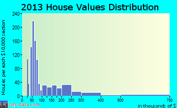 Fort Myers Shores home values distribution