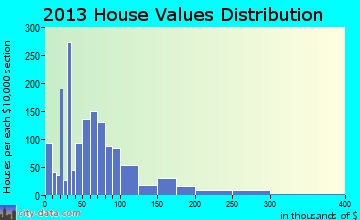 Fort Pierce North home values distribution