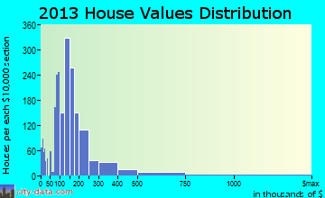 Fort Walton Beach home values distribution