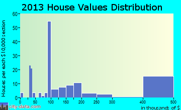 Fort White home values distribution