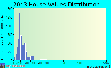 Fountainbleau home values distribution