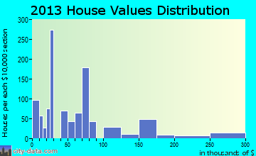 Frostproof home values distribution