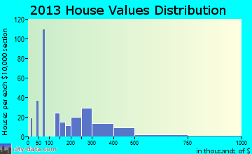 Geneva home values distribution