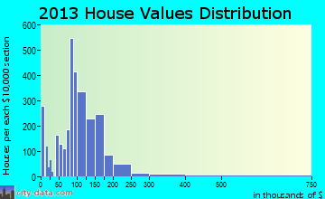 Tillmans Corner home values distribution