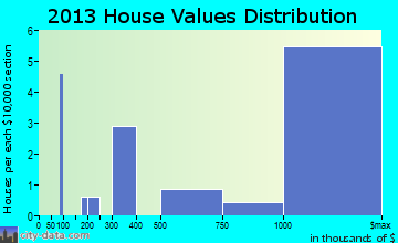 Golden Beach home values distribution