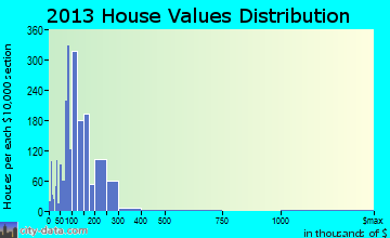 Golden Gate home values distribution