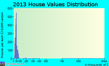 Golden Lakes home values distribution
